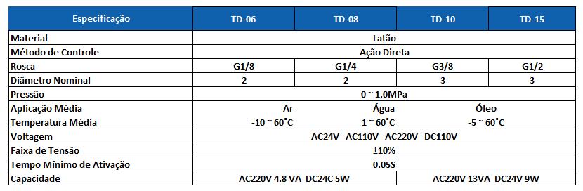 Tabela Técnica TD