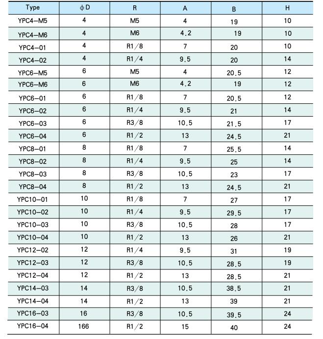 Tabela Técnica TPC