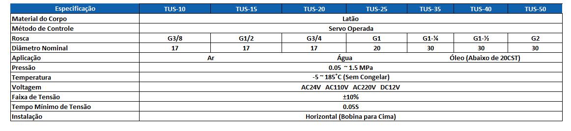 Tabela Técnica TUS