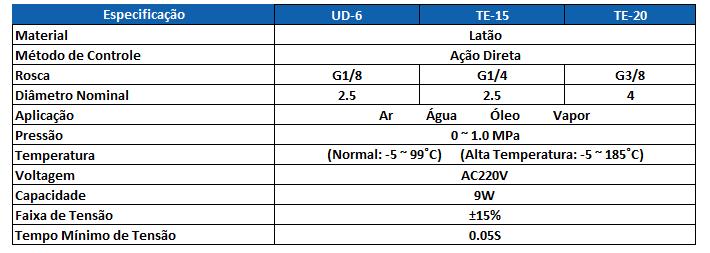 Tabela Técnica UD