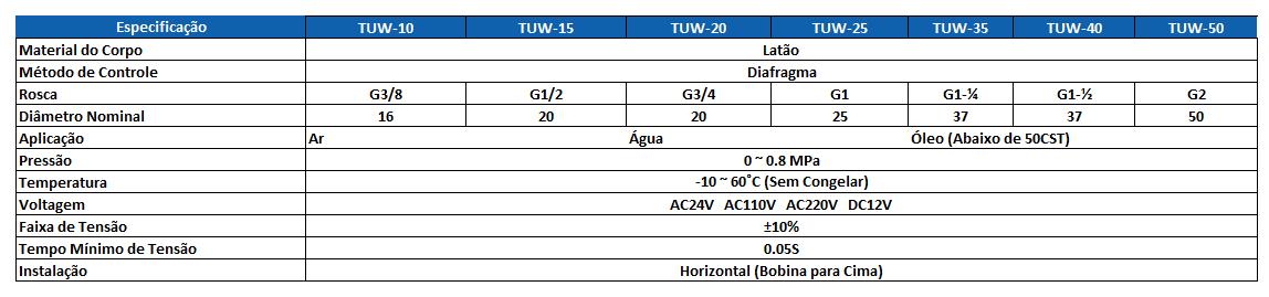 Tabela Técnica TUW