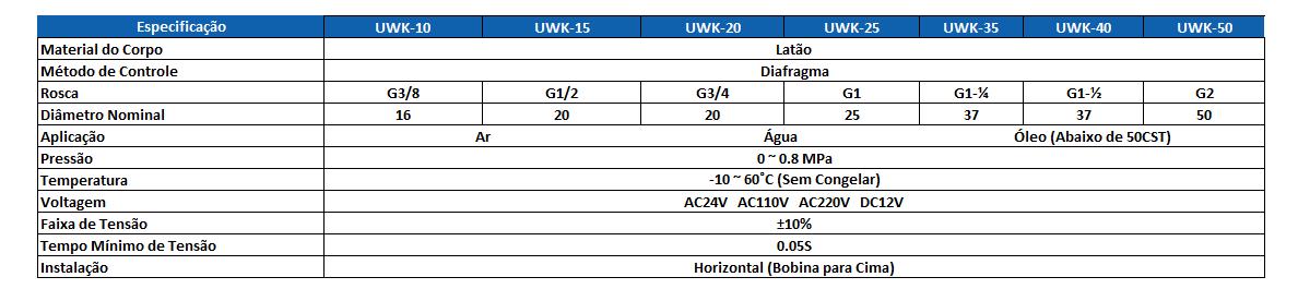 Chave de Código UWK