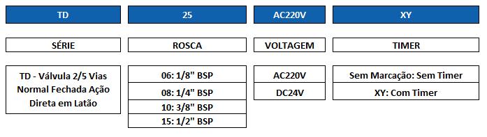 Chave de Código Válvula TD e Timer