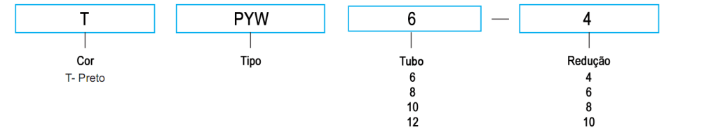 Chave de código TPYW